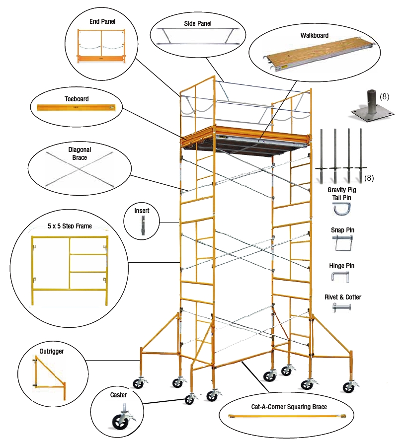 Scaffolding Parts And Their Advantages