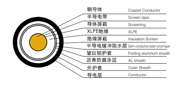 copper conductor xlpe insulation pvc sheath extra high voltage power cable 132kv