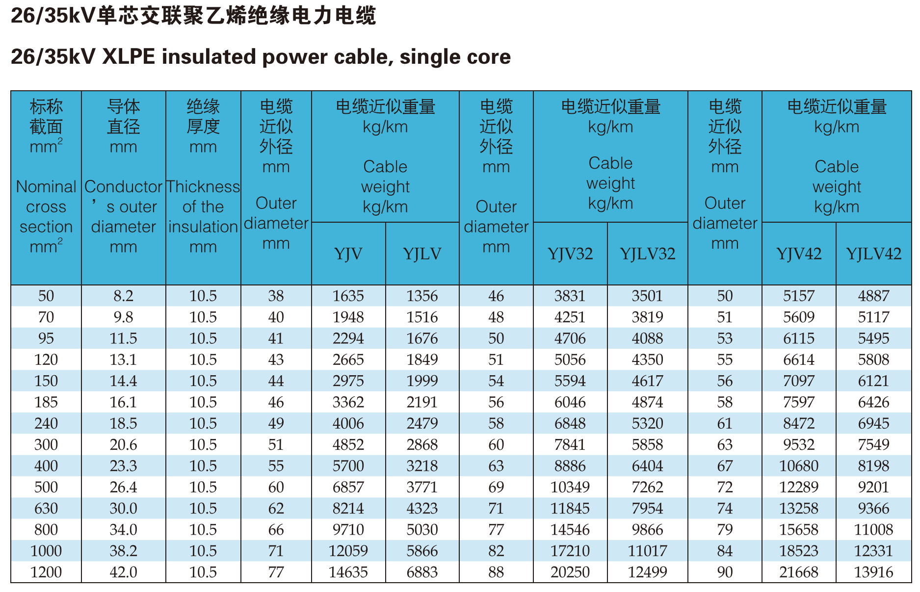 Xlpe Insulated Aluminum Copper Conductor Power Cable