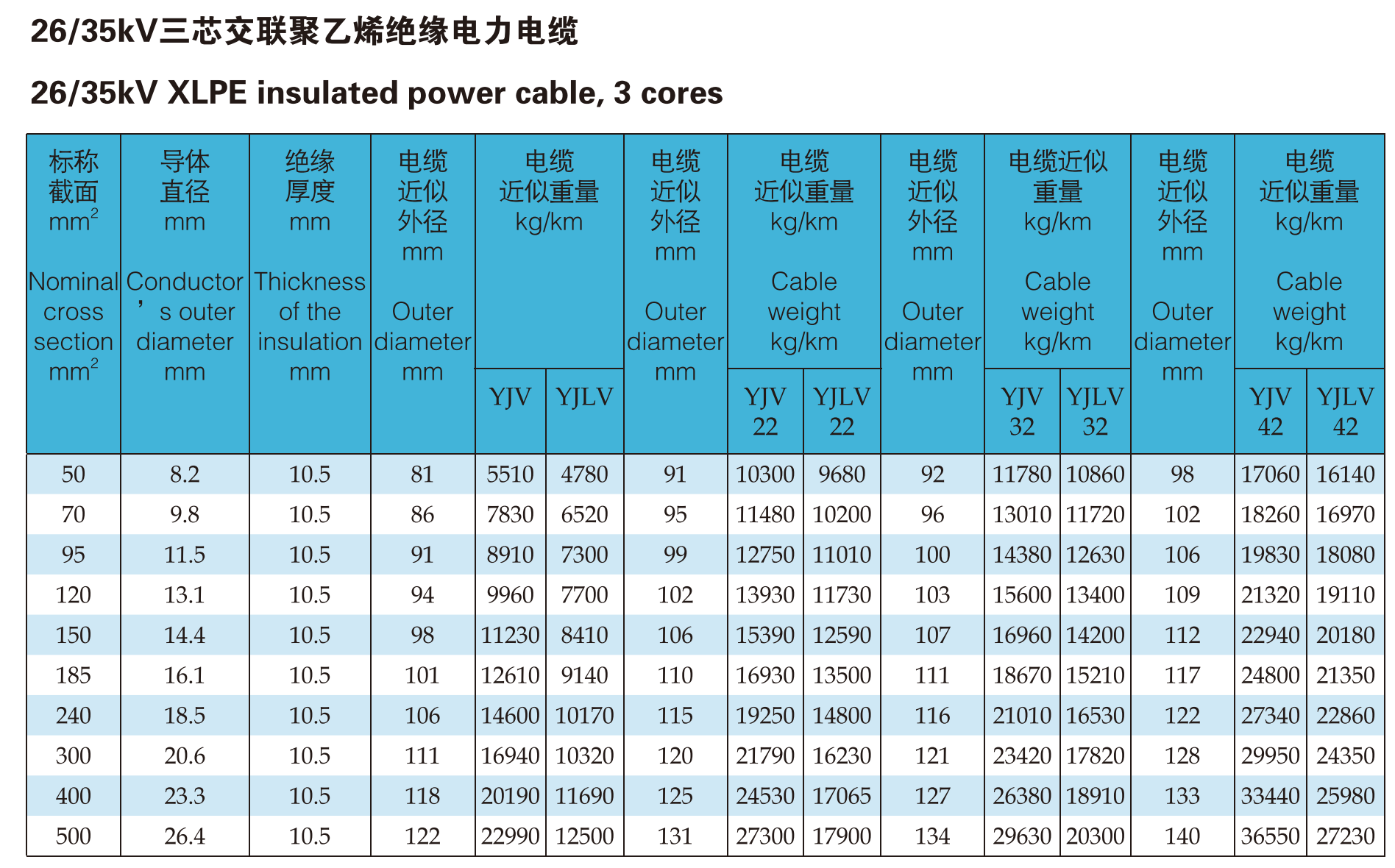 Medium Voltage Single Core Cable : Xlpe insulated aluminum copper conductor power cable