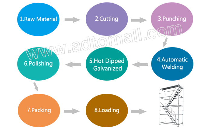 ringlock scaffolding product process