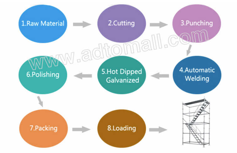 scaffolding ladder product process