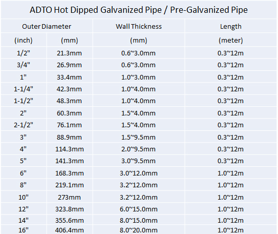 hot dipped galvanized pipe specifications