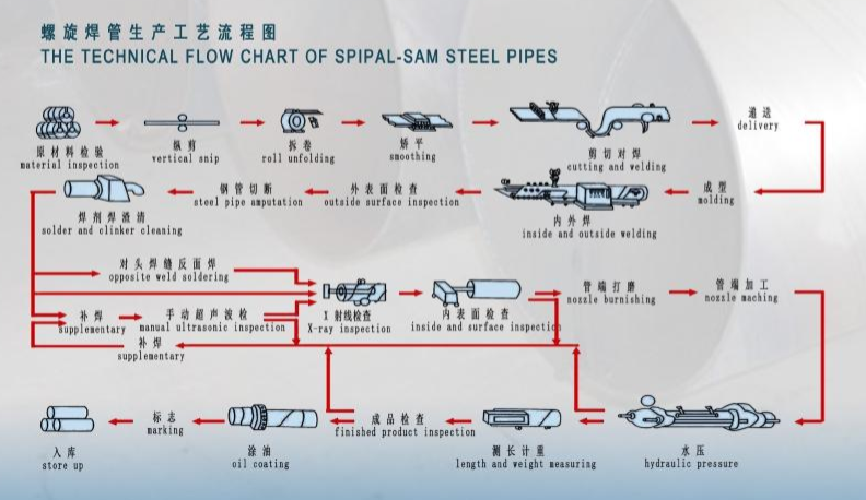 SSAW steel pipe product process