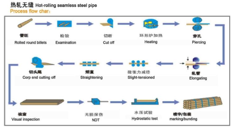 ASME SA106B steel pipe product process