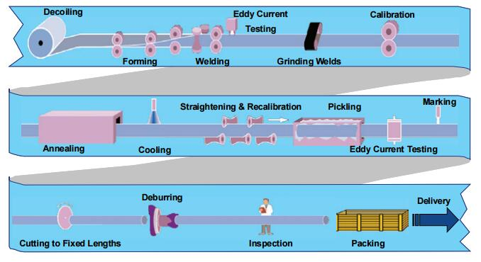 welded pipe product process