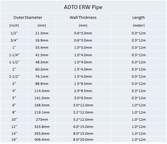 welded pipe specifications