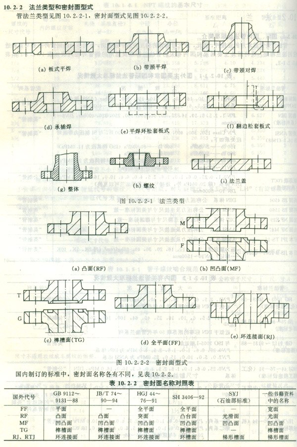 flange type images
