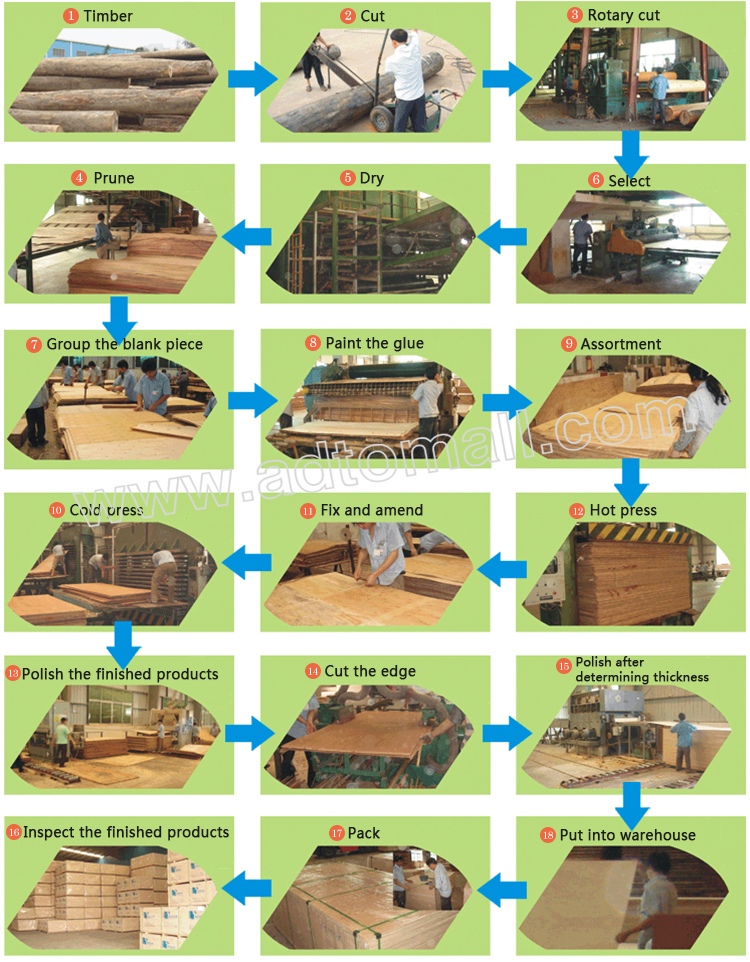 plywood product process